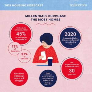 Gulf Beach Realty - millenial homebuyer